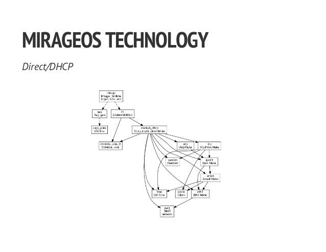 MIRAGEOSTECHNOLOGY Direct/DHCP