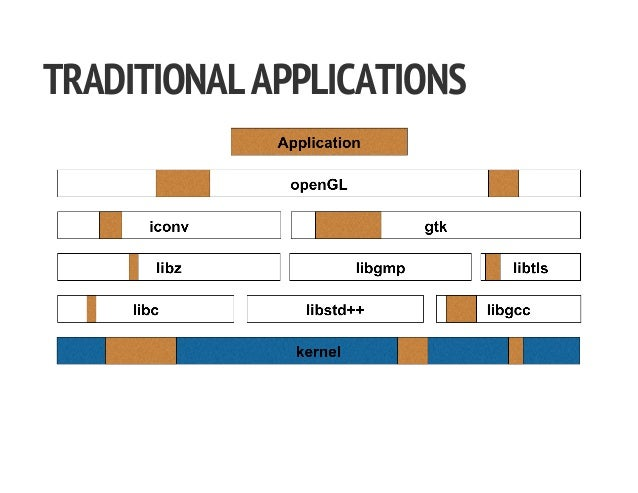 TRADITIONALAPPLICATIONS