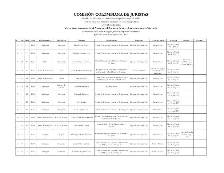 COMISIÓN COLOMBIANA DE JURISTAS                                                                       Listado de víctimas ...