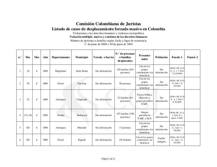 Comisión Colombiana de Juristas                             Listado de casos de desplazamiento forzado masivo en Colombia ...