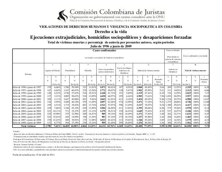 VIOLACIONES DE DERECHOS HUMANOS Y VIOLENCIA SOCIOPOLITICA EN COLOMBIA                                                     ...