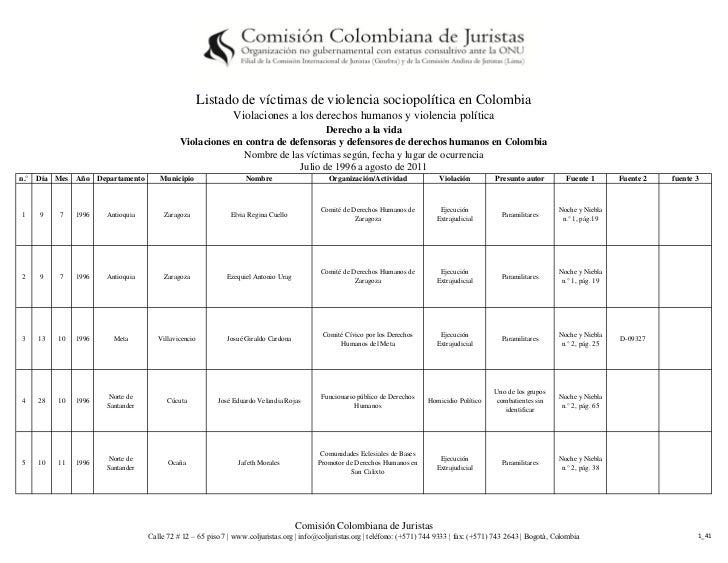 Listado de víctimas de violencia sociopolítica en Colombia                                                            Viol...