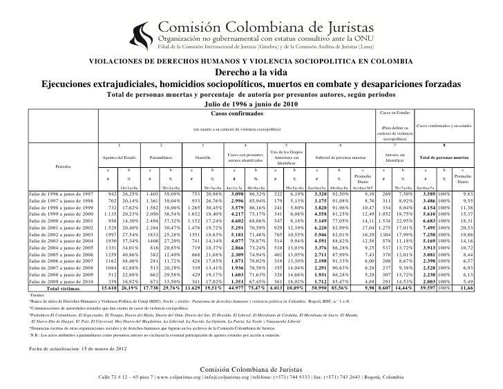 VIOLACIONES DE DERECHOS HUMANOS Y VIOLENCIA SOCIOPOLITICA EN COLOMBIA                                                 Dere...