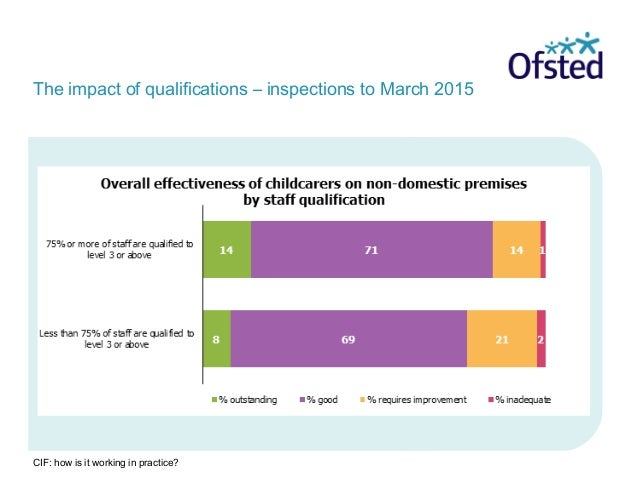 CIF: how is it working in practice? The impact of qualifications – inspections to March 2015