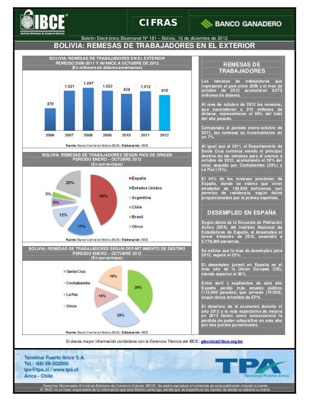 CIFRAS                             Boletín Electrónico Bisemanal Nº 181 – Bolivia, 10 de diciembre de 2012            BOLI...