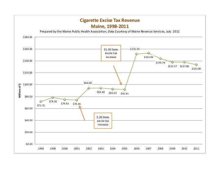 Cigarette Excise Tax Revenue                                                                 Maine, 1998-2011             ...