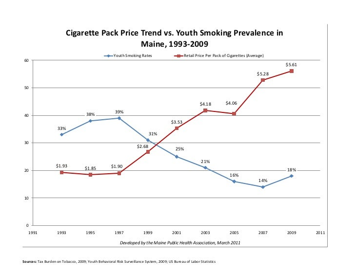 Cigarette Pack Price Trend vs. Youth Smoking Prevalence in                                              Maine, 1993-2009  ...