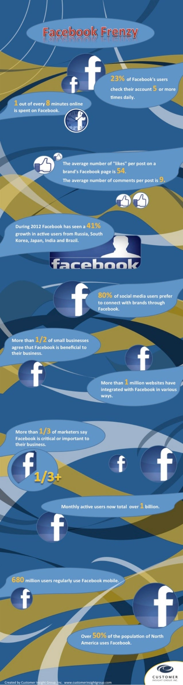 Facebook Frenzy (Infographic)