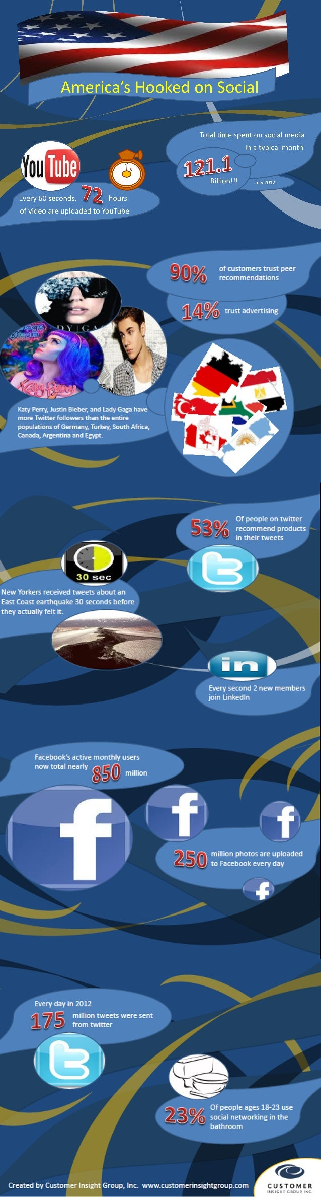 Trends in Social Media Impacting Business (Infographic)
