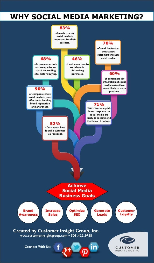 Image result for Social Media Marketing Infographic