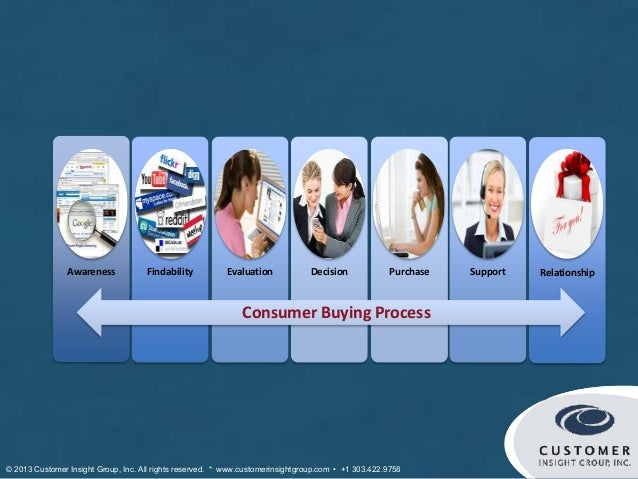 Awareness            Findability          Evaluation            Decision             Purchase   Support   Relationship    ...