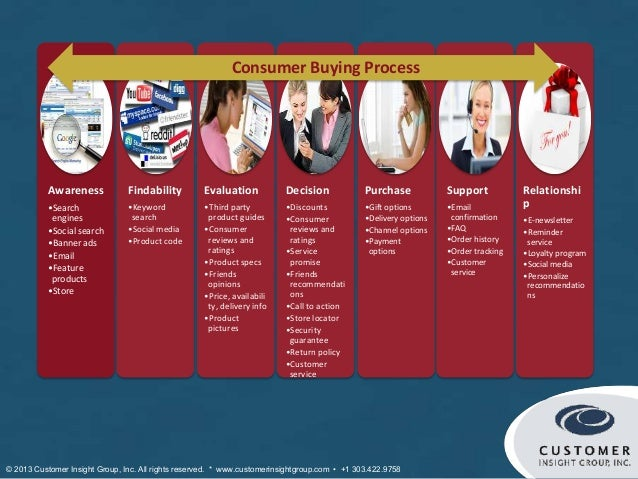 Consumer Buying Process           Awareness            Findability         Evaluation            Decision             Purc...