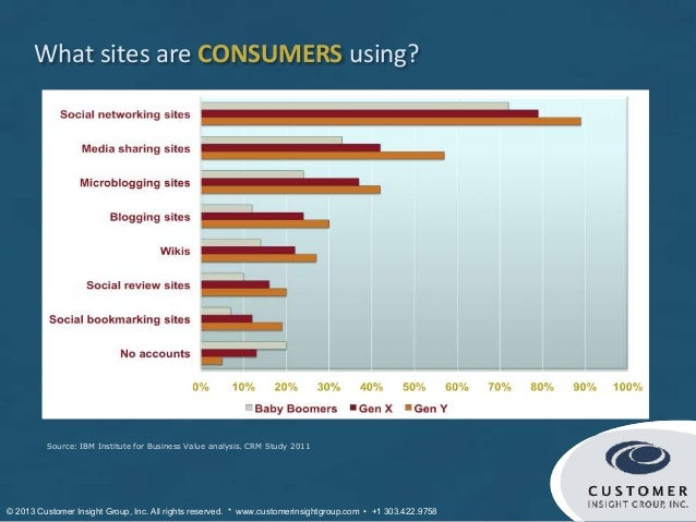 What sites are CONSUMERS using?                                                                                           ...