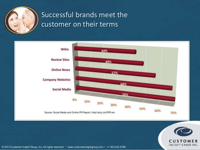 Successful brands meet the                                 customer on their terms© 2013 Customer Insight Group, Inc. All ...