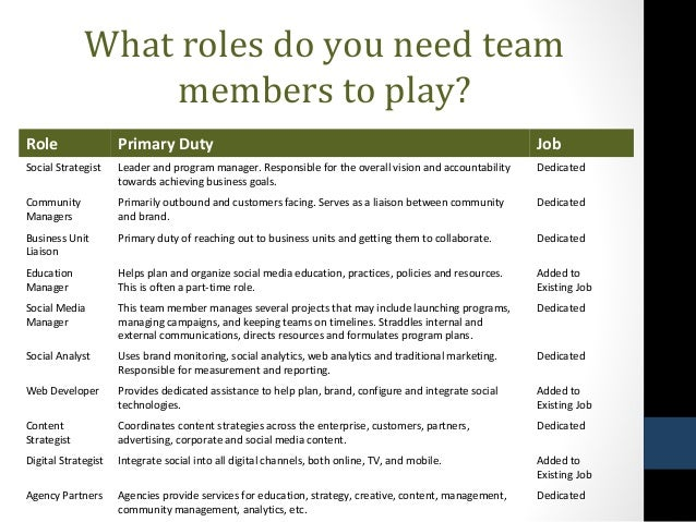 team member roles Project team organization is one of the basic and most essential  three conventional roles every team,  a project team member is a person who is actually.