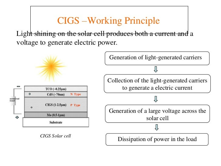 Cigs Solar Cells How And Why Is Their Cost Falling