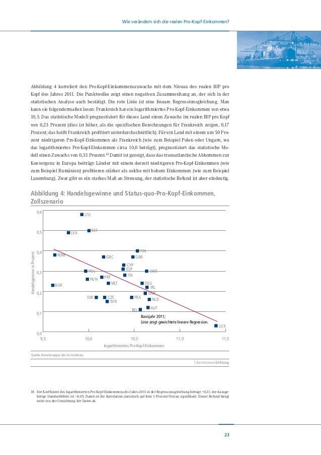 24 Wie verändern sich die realen Pro-Kopf-Einkommen? Tiefe Liberalisierung Geht man vom Zollszenario auf ein ambitionierte...