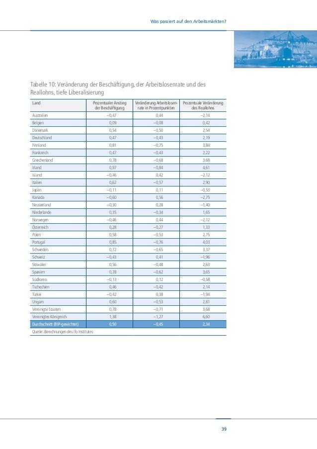 40 Was passiert auf den Arbeitsmärkten? Fazit: 2 Millionen Arbeitsplätze bei tiefer Liberalisierung Zusammenfassend bestät...