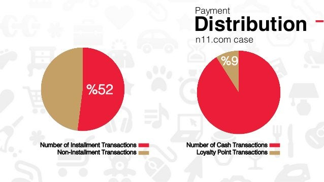 Distribution! Payment! %52! Number of Installment Transactions! ! Non-Installment Transactions! ! ! %9! Number of Cash Tra...