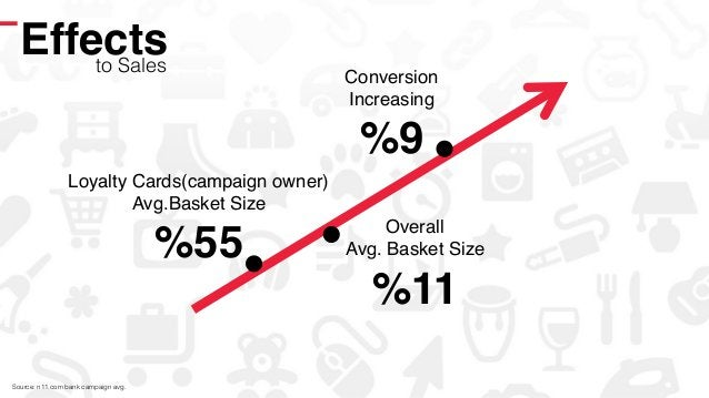 Effects!to Sales! Loyalty Cards(campaign owner)! Avg.Basket Size! %55! Overall! Avg. Basket Size! %11! Conversion! Increas...