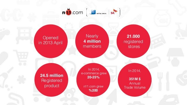 Opened ! in 2013 April! Nearly! 4 million! members! 21.000 registered stores! 24.5 million! Registered! product! In 2014,!...