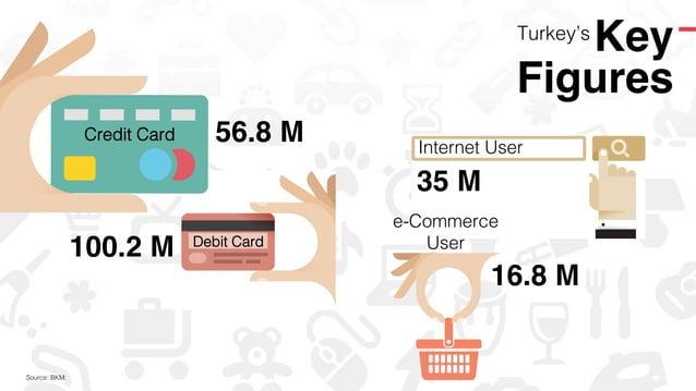Key Figures! Turkey's! Credit Card! Internet User! Debit Card! e-Commerce! User! 56.8 M! 100.2 M! 35 M! 16.8 M! Source: BK...