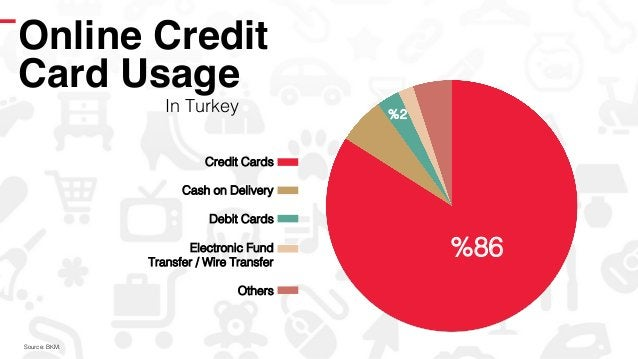 Online Credit! Card Usage! In Turkey! %86! Credit Cards! ! Cash on Delivery! ! Debit Cards! ! Electronic Fund! Transfer / ...