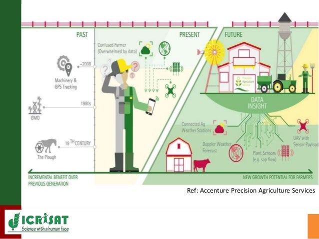 Indian agriculture: Mechanization to Digitization