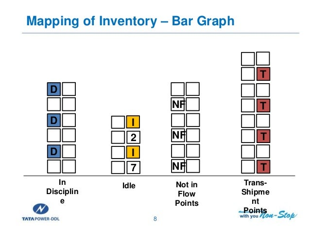 the effectiveness of inventory management Effective inventory management is at the core of supply chain management excellence in-process, partner inventories and more, truly sits at the intersection of .