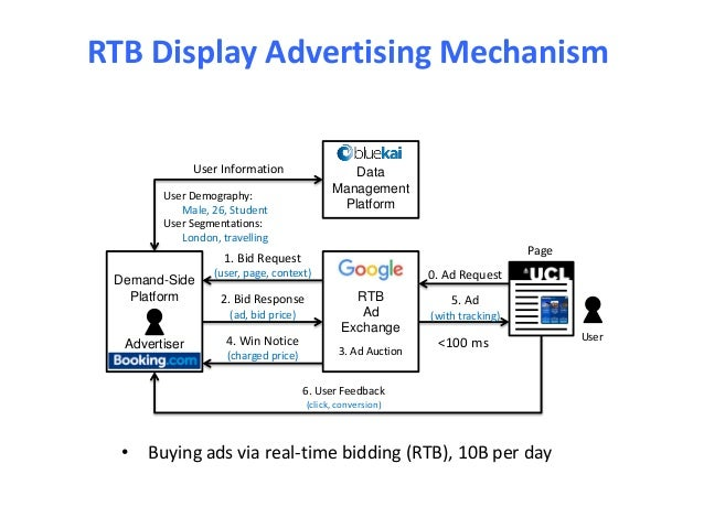 Learning, Prediction and Optimization in Real-Time Bidding based Disp…