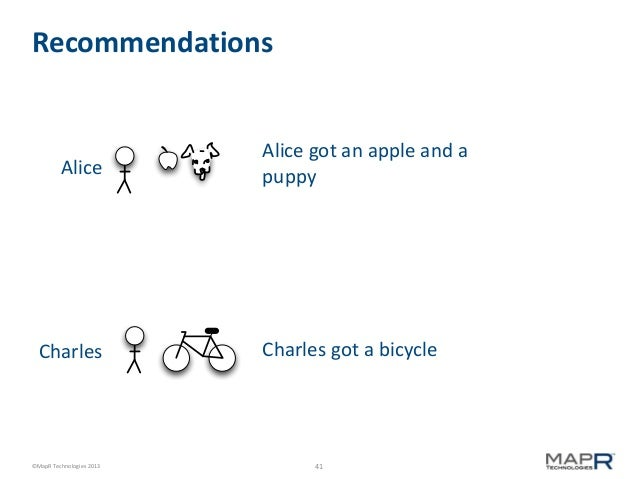 Recommendations  Alice  Charles  ©MapR Technologies 2013  Alice got an apple and a puppy  Charles got a bicycle  41