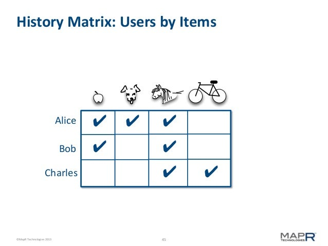 History Matrix: Users by Items  Alice  ✔  Bob  ✔  Charles  ©MapR Technologies 2013  ✔  ✔ ✔ ✔  45  ✔