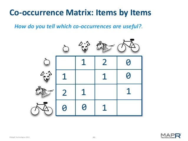 Co-occurrence Matrix: Items by Items How do you tell which co-occurrences are useful?.  1  2  1  1  2  ©MapR Technologies ...