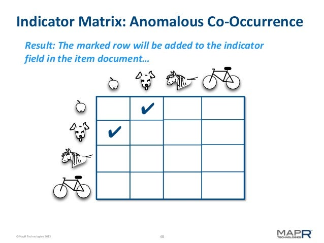 Indicator Matrix: Anomalous Co-Occurrence Result: The marked row will be added to the indicator field in the item document...