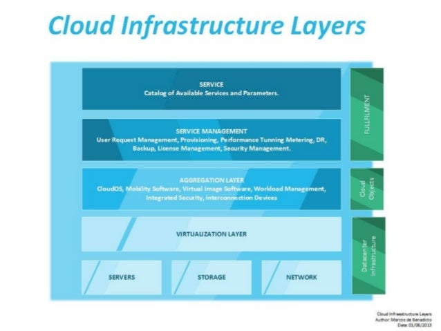 Cloud Infrastructure Layers - Basics