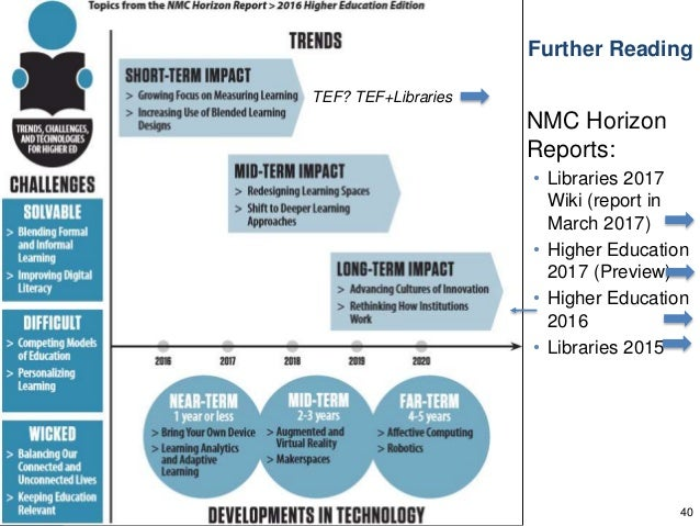 Further Reading NMC Horizon Reports: • Libraries 2017 Wiki (report in March 2017) • Higher Education 2017 (Preview) • High...