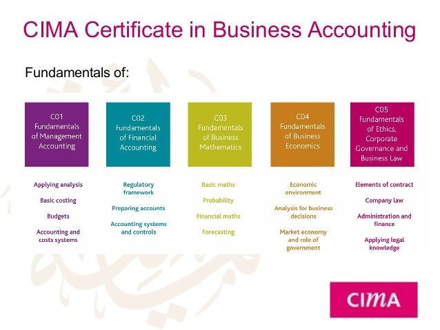 Cima c01 2014 haacked schedule array cima certification dof rh slideshare net fandeluxe Images