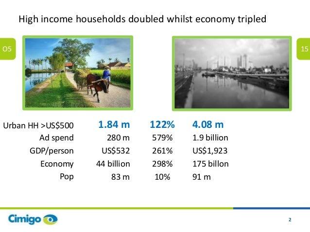 Cimigo consumer trends vietnam 2016 Slide 2