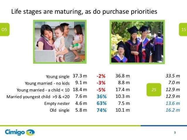 Cimigo consumer trends vietnam 2016 Slide 3