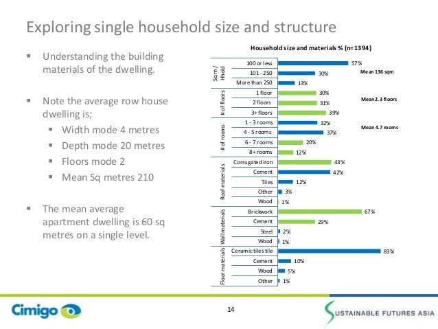 Cimigo On Vietnam Residential Energy Use 2013