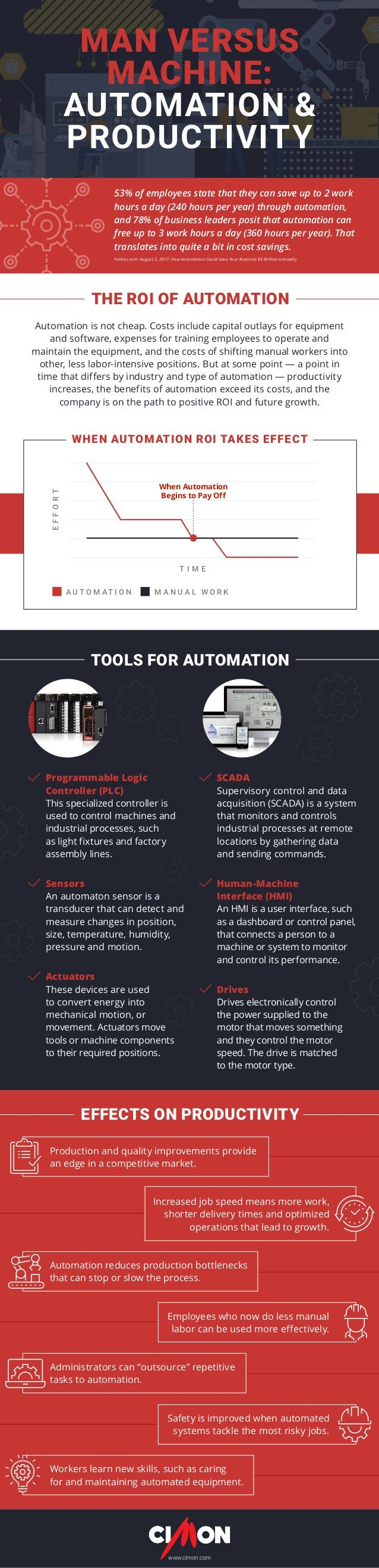 MAN VERSUS MACHINE: AUTOMATION & PRODUCTIVITY Automation is not cheap. Costs include capital outlays for equipment and sof...