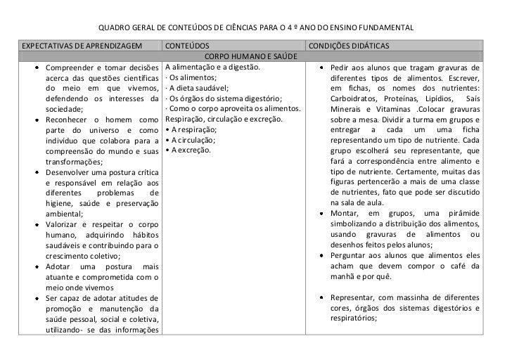 QUADRO GERAL DE CONTEÚDOS DE CIÊNCIAS PARA O 4 º ANO DO ENSINO FUNDAMENTALEXPECTATIVAS DE APRENDIZAGEM             CONTEÚD...