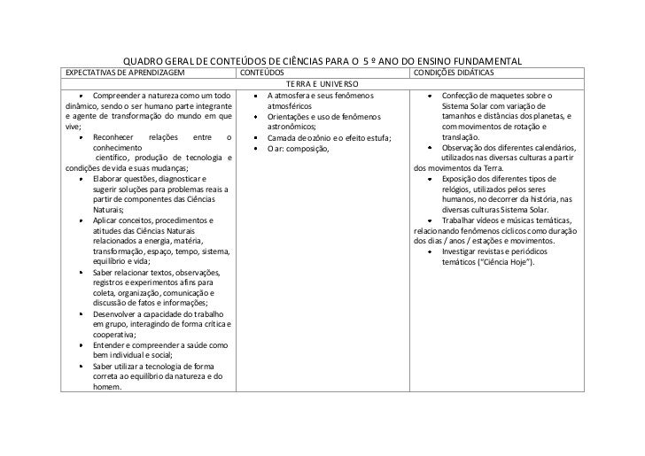 QUADRO GERAL DE CONTEÚDOS DE CIÊNCIAS PARA O 5 º ANO DO ENSINO FUNDAMENTALEXPECTATIVAS DE APRENDIZAGEM                    ...