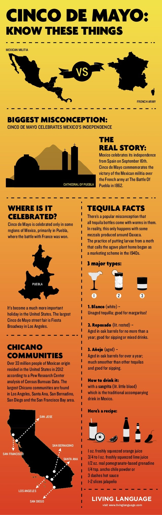 BIGGEST MISCONCEPTION: CINCO DE MAYO CELEBRATES MEXICO'S INDEPENDENCE THE REAL STORY: Mexico celebrates its independence f...
