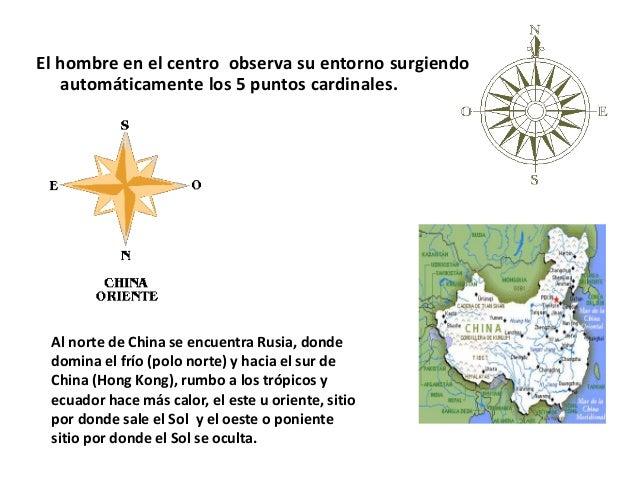 Resultado de imagen para El hombre en el centro observa su entorno surgiendo automáticamente los 5 puntos cardinales.