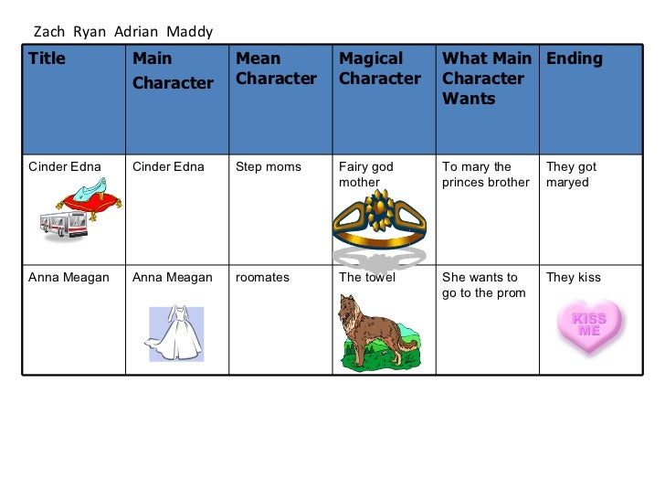 cinderella comparison Choosing cinderella as the fairy tale for this unit will hold young children's   with guidance, compare and contrast the character traits of cinderella and.
