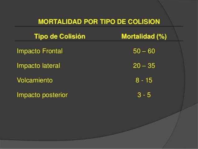 MORTALIDAD POR TIPO DE COLISION Tipo de Colisión Mortalidad (%) Impacto Frontal 50 – 60 Impacto lateral 20 – 35 Volcamient...