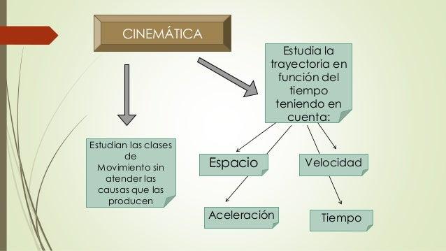 CINEMÁTICA Estudian las clases de Movimiento sin atender las causas que las producen Estudia la trayectoria en función del...