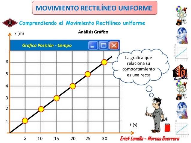 MOVIMIENTO RECTILÍNEO UNIFORME      Comprendiendo el Movimiento Rectilíneo uniforme    x (m)                            An...