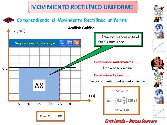 MOVIMIENTO RECTILÍNEO UNIFORME       Comprendiendo el Movimiento Rectilíneo uniforme                                      ...